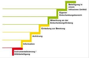 Partizipationstreppe mit sieben Stufen. Unterste Stufe rot, drei gelbe Stufen, drei grüne Stufen.