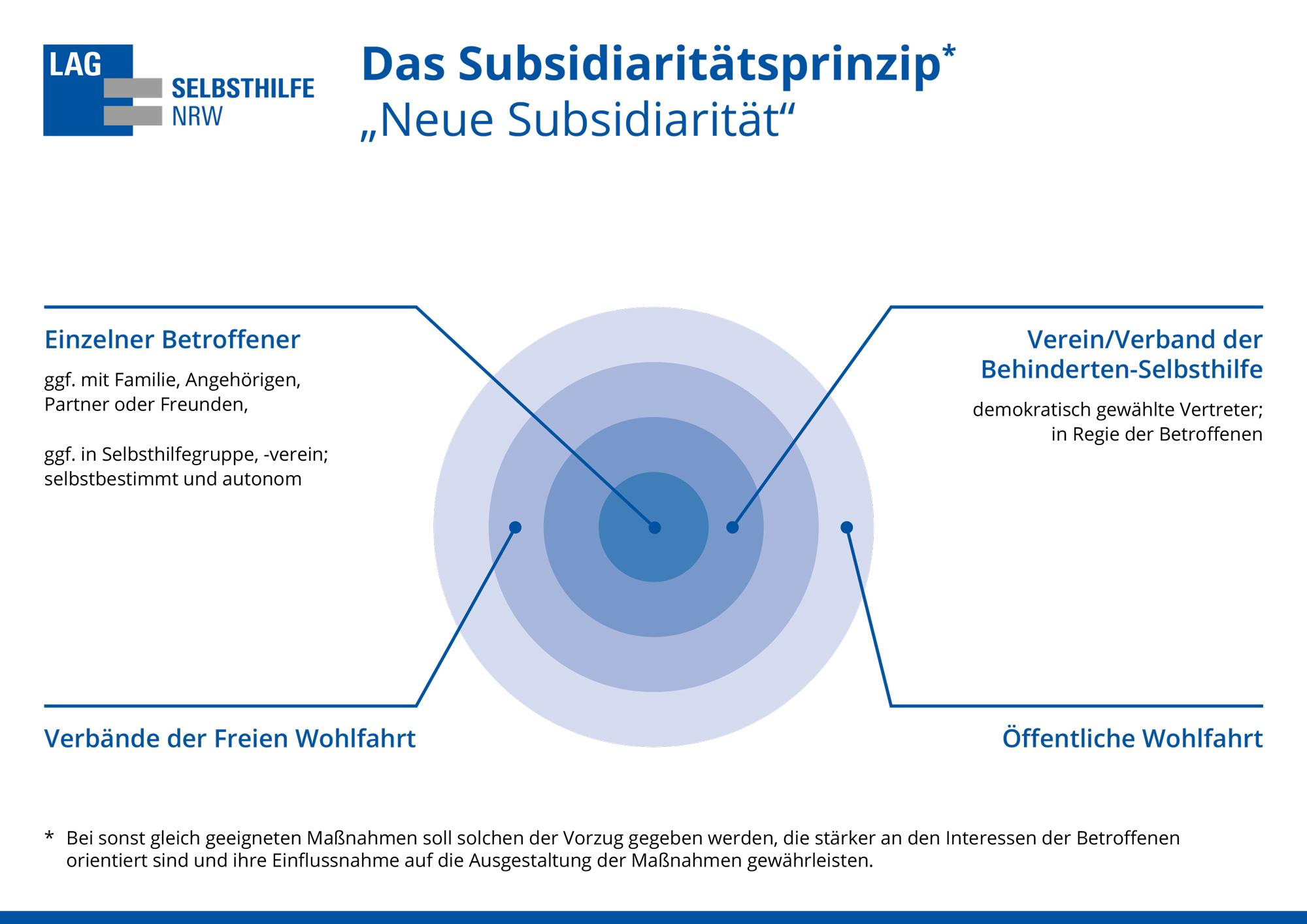 An dieser Stelle finden Sie ein Schaubild, welches das Subsdiaritätsprinzip darstellt. Es zeigt vier Ringe, die sogenannten Subsidiaritätsringe. Der erste Ring bzw. Kreis, der das Zentrum aller Ringe bildet, stellt den einzelnen Betroffenen als originären Anknüpfungspunkt allen staatlichen Handelns (Sozialstaatsprinzip, Subsidiaritätsprinzip) dar, ggf. mit Familie, ggf. mit der Selbsthilfegruppe, dem Selbsthilfeverein, in Regie des Betroffenen. Der zweite Ring, der etwas größer ist und gleichmäßig mittig unter dem Kreis hervorschaut, steht für den Verein bzw. Verband der Behindertenselbsthilfe, einen demokratisch gewählten Vertreter, der in Regie der Betroffenen agiert. Unter dem zweiten Ring schaut mittig ein größerer dritter Ring hervor, der die Verbände der freien Wohlfahrt darstellt. Der vierte und letzte Ring, der unter den anderen Ringen als größter zu sehen ist, stellt die öffentliche Wohlfahrt dar. Auf dem Schaubild findet sich der Hinweis: Bei sonst gleich geeigneten Maßnahmen soll solchen der Vorzug gegeben werden, die stärker an den Interessen der Betroffenen orientiert sind und ihre Einflussnahme auf die Ausgestaltung der Maßnahmen gewährleisten.